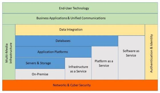 IT strategy cloud services diagram