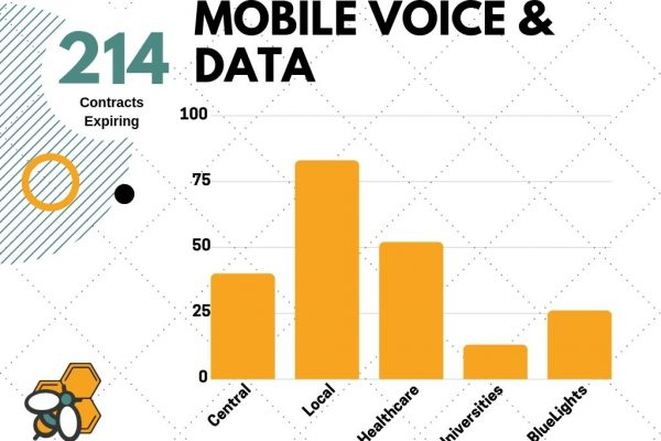 Breakdown of mobile voice & data contract renewals in the next 12 months
