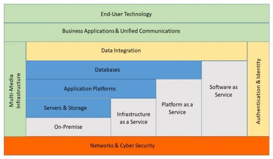 IT strategy cloud services diagram